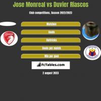 Jose Monreal vs Duvier Riascos h2h player stats