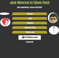 Jose Monreal vs Edson Puch h2h player stats