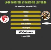 Jose Monreal vs Marcelo Larrondo h2h player stats
