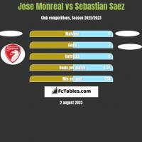 Jose Monreal vs Sebastian Saez h2h player stats