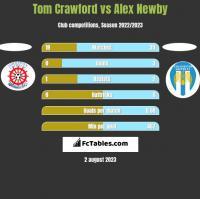 Tom Crawford vs Alex Newby h2h player stats