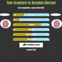 Tom Crawford vs Brendan Kiernan h2h player stats