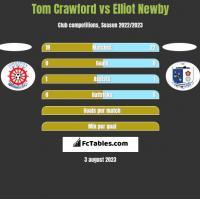 Tom Crawford vs Elliot Newby h2h player stats