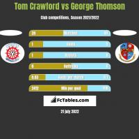 Tom Crawford vs George Thomson h2h player stats