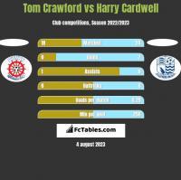 Tom Crawford vs Harry Cardwell h2h player stats