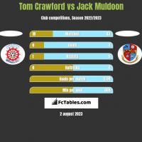 Tom Crawford vs Jack Muldoon h2h player stats