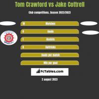 Tom Crawford vs Jake Cottrell h2h player stats