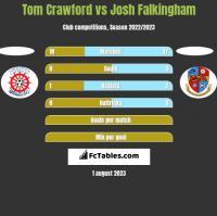 Tom Crawford vs Josh Falkingham h2h player stats