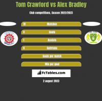 Tom Crawford vs Alex Bradley h2h player stats