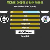 Michael Cooper vs Alex Palmer h2h player stats