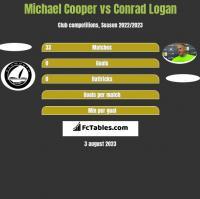 Michael Cooper vs Conrad Logan h2h player stats