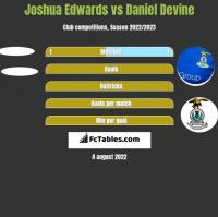 Joshua Edwards vs Daniel Devine h2h player stats