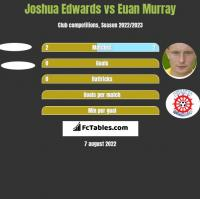 Joshua Edwards vs Euan Murray h2h player stats