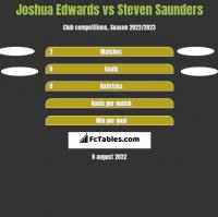 Joshua Edwards vs Steven Saunders h2h player stats