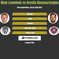 Niels Leemhuis vs Orestis Kiomourtzoglou h2h player stats