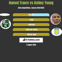 Hamed Traore vs Ashley Young h2h player stats