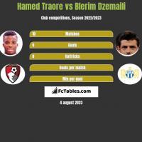 Hamed Traore vs Blerim Dzemaili h2h player stats