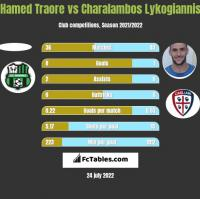 Hamed Traore vs Charalambos Lykogiannis h2h player stats