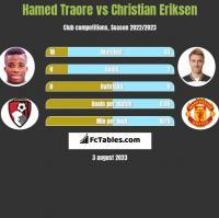 Hamed Traore vs Christian Eriksen h2h player stats