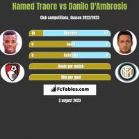 Hamed Traore vs Danilo D'Ambrosio h2h player stats