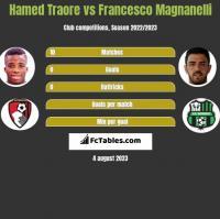 Hamed Traore vs Francesco Magnanelli h2h player stats