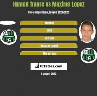 Hamed Traore vs Maxime Lopez h2h player stats