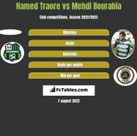 Hamed Traore vs Mehdi Bourabia h2h player stats