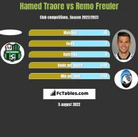 Hamed Traore vs Remo Freuler h2h player stats
