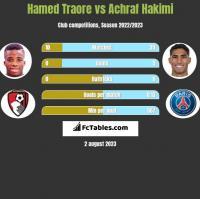 Hamed Traore vs Achraf Hakimi h2h player stats