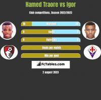 Hamed Traore vs Igor h2h player stats