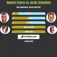 Hamed Traore vs Jerdy Schouten h2h player stats