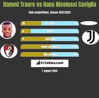 Hamed Traore vs Hans Nicolussi Caviglia h2h player stats