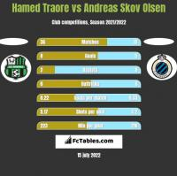 Hamed Traore vs Andreas Skov Olsen h2h player stats