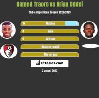 Hamed Traore vs Brian Oddei h2h player stats