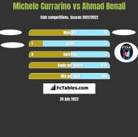 Michele Currarino vs Ahmad Benali h2h player stats