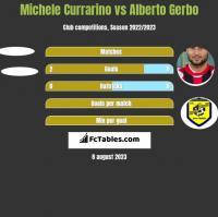 Michele Currarino vs Alberto Gerbo h2h player stats