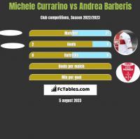 Michele Currarino vs Andrea Barberis h2h player stats