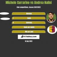 Michele Currarino vs Andrea Nalini h2h player stats