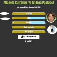 Michele Currarino vs Andrea Paolucci h2h player stats