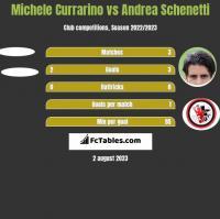 Michele Currarino vs Andrea Schenetti h2h player stats