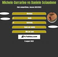 Michele Currarino vs Daniele Sciaudone h2h player stats