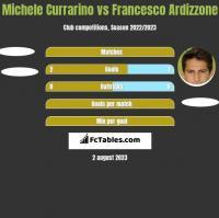 Michele Currarino vs Francesco Ardizzone h2h player stats
