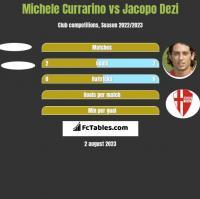 Michele Currarino vs Jacopo Dezi h2h player stats