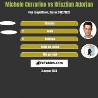 Michele Currarino vs Krisztian Adorjan h2h player stats