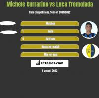 Michele Currarino vs Luca Tremolada h2h player stats