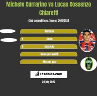 Michele Currarino vs Lucas Cossenzo Chiaretti h2h player stats