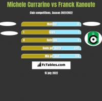 Michele Currarino vs Franck Kanoute h2h player stats