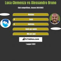Luca Clemenza vs Alessandro Bruno h2h player stats
