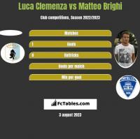 Luca Clemenza vs Matteo Brighi h2h player stats