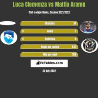 Luca Clemenza vs Mattia Aramu h2h player stats